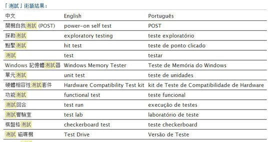 CEP Terms: Chinese-English-Portuguese Terms